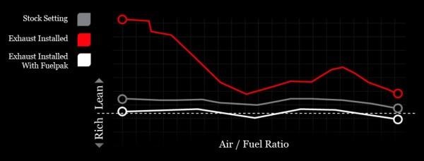 O sistema vem com vários mapas de mapas de injeção de combustível com foco nas marcas mais populares.